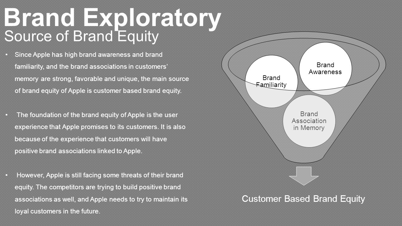 sources of brand equity essays Marketing science institute • report summary # 01-107 building customer-based brand equity: a blueprint for creating strong brands kevin lane keller building a strong brand has been shown to.