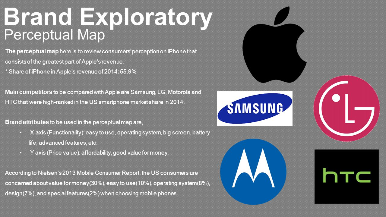 perceptual map for the iphone Smartphones presented by for eg the apple iphone is showing better sales and brand from access to maps and directions to television.