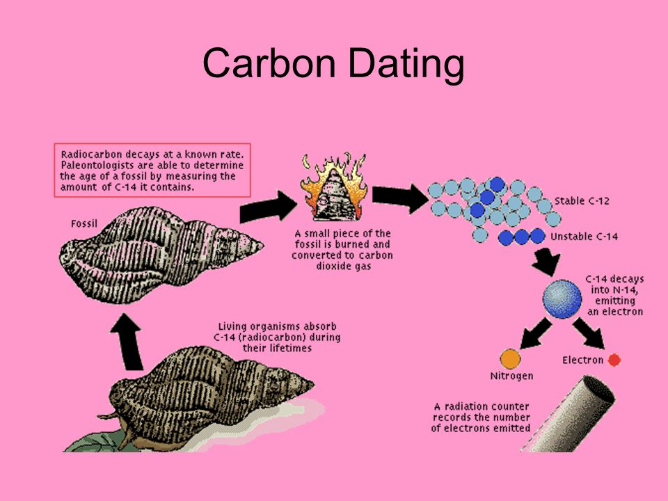carbon dating questions and answers