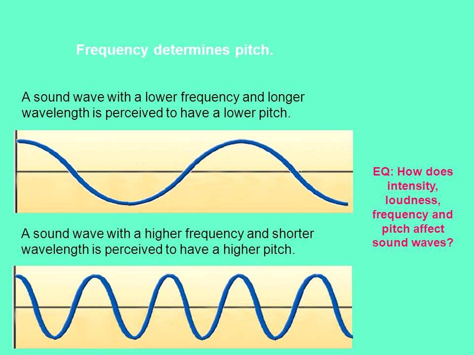 frequency and volume of sound waves Loudness of a sound is measured by the logarithm of the  loudness is not  simply sound intensity  when two waves with nearly the same frequency are.