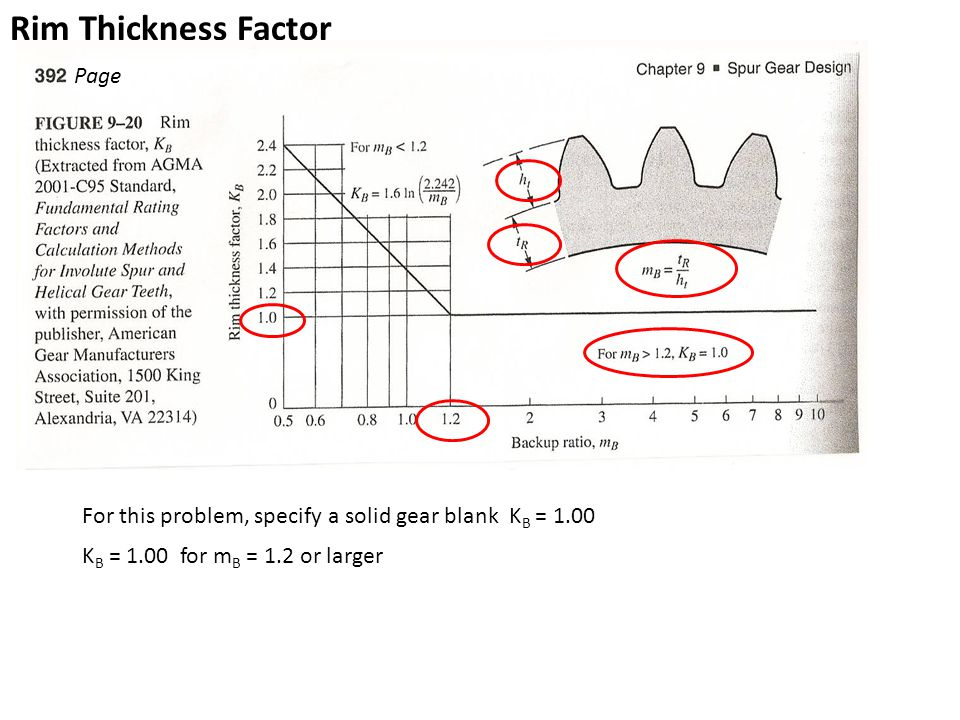 Rim Thickness Factor Page