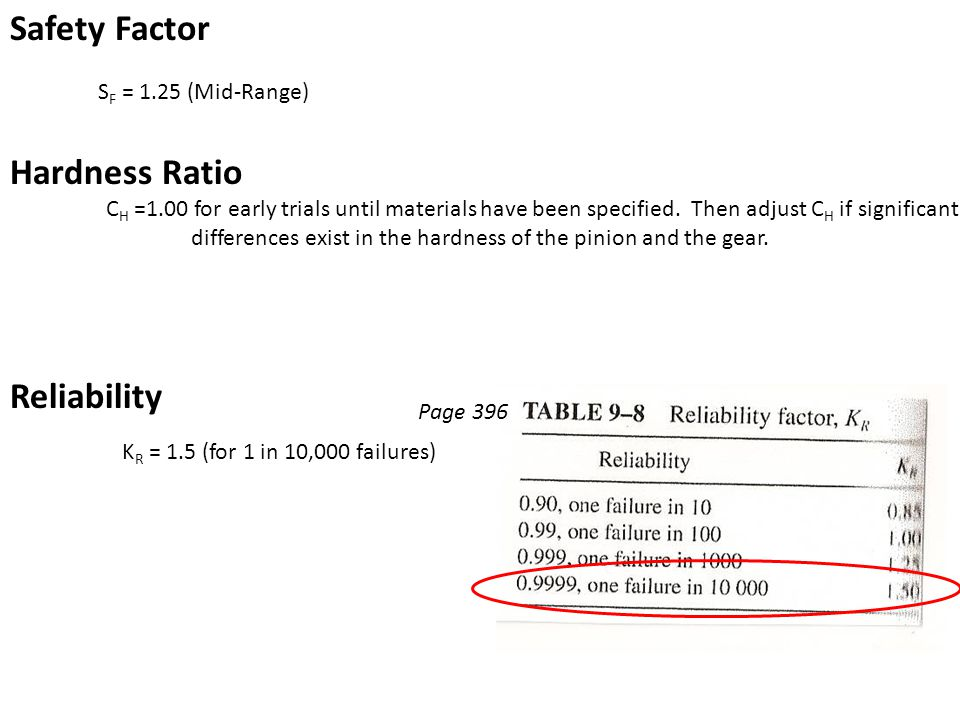 Safety Factor Hardness Ratio Reliability SF = 1.25 (Mid-Range)