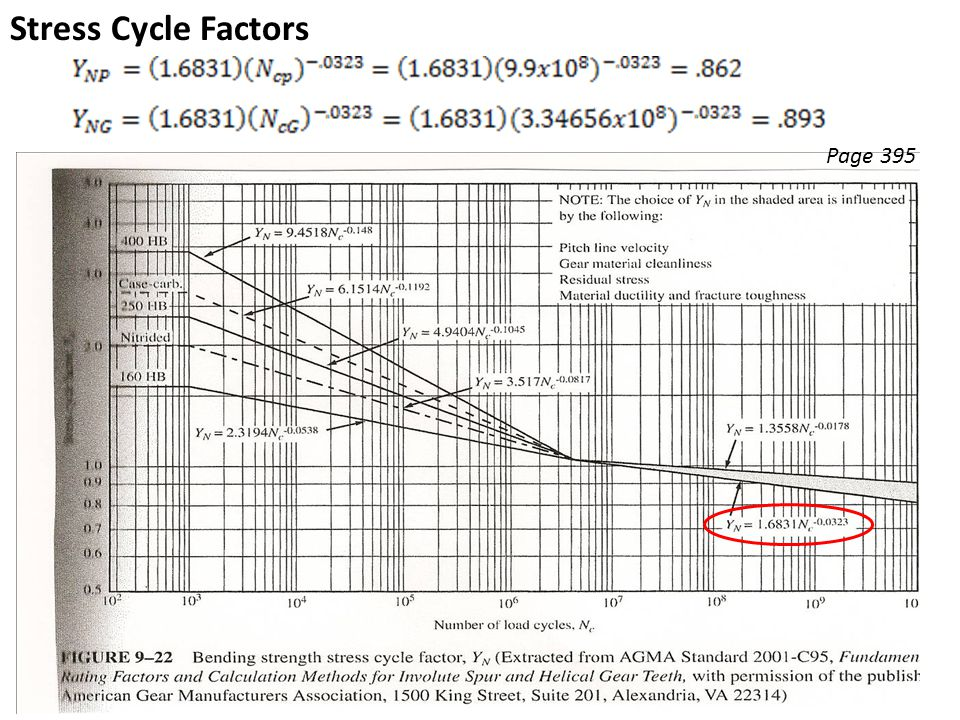 Stress Cycle Factors Page 395
