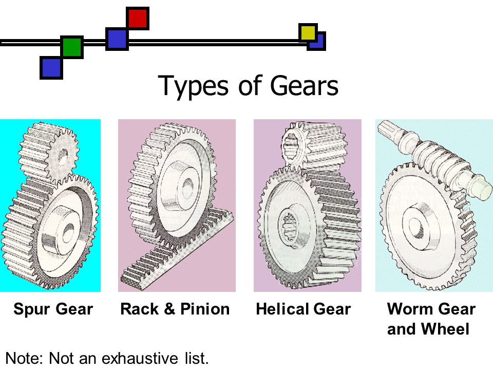 Types Of Gears : Computer aided design cad ppt video online download