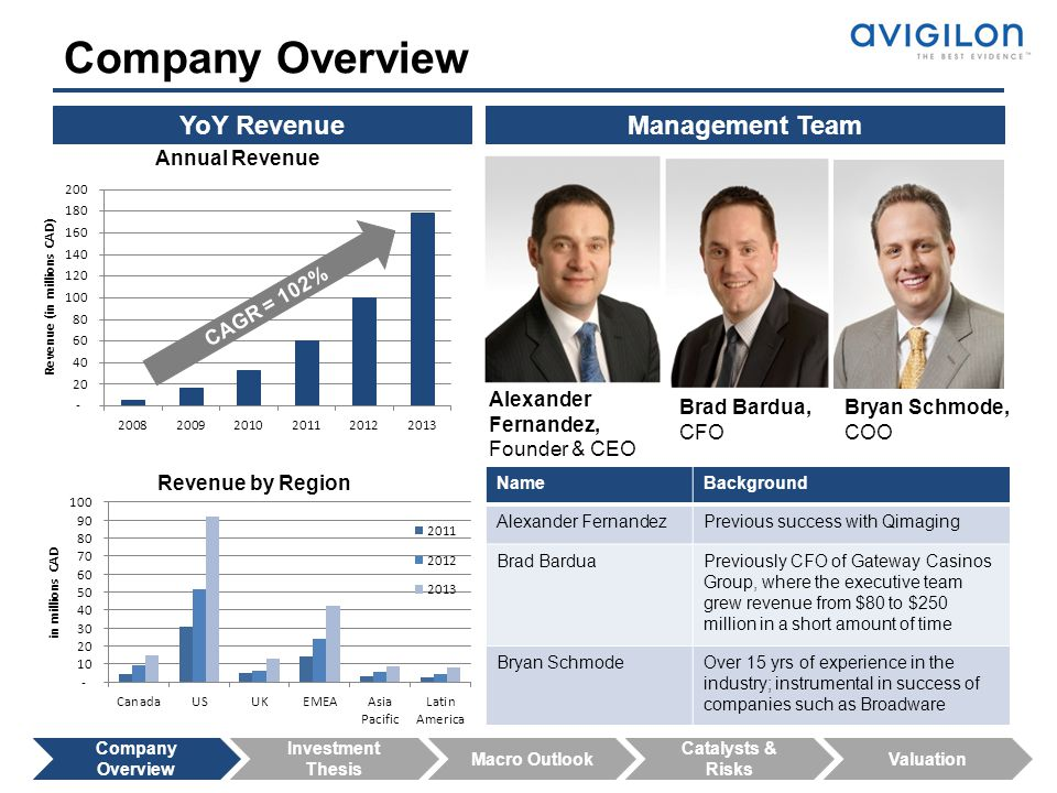 Company Overview YoY Revenue Management Team CAGR = 102%