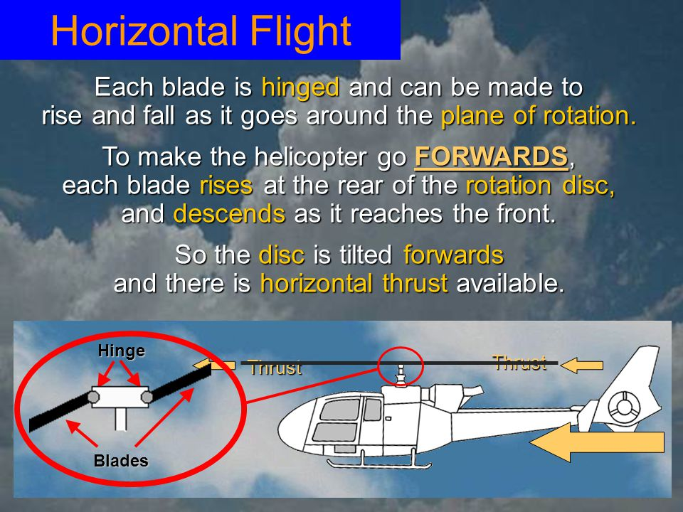 Horizontal Flight Each blade is hinged and can be made to