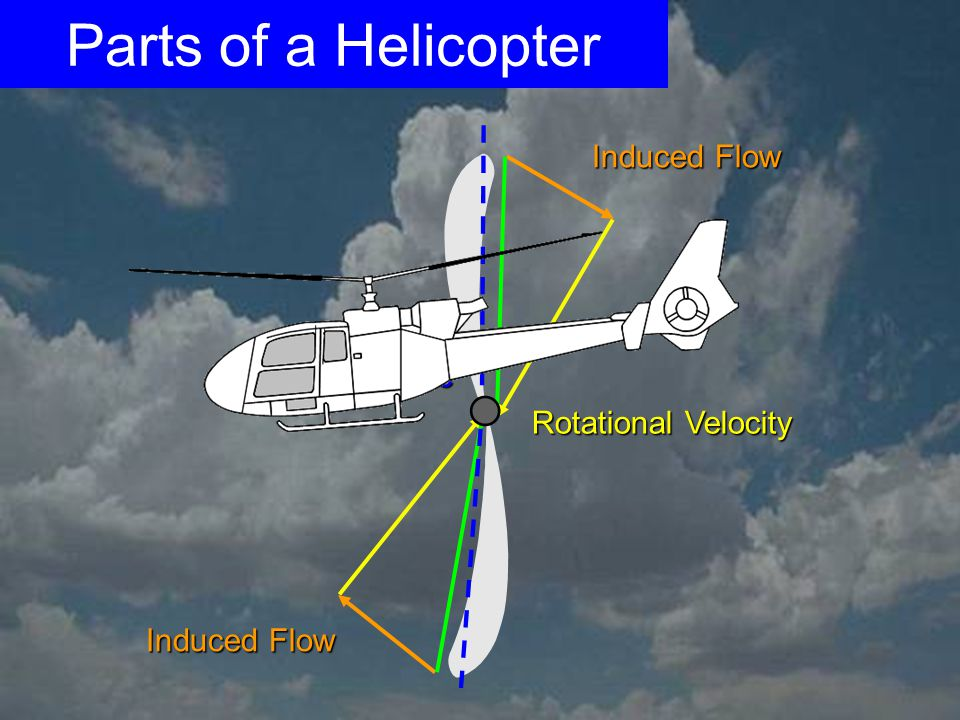 Parts of a Helicopter Induced Flow Chord Line Rotational Velocity