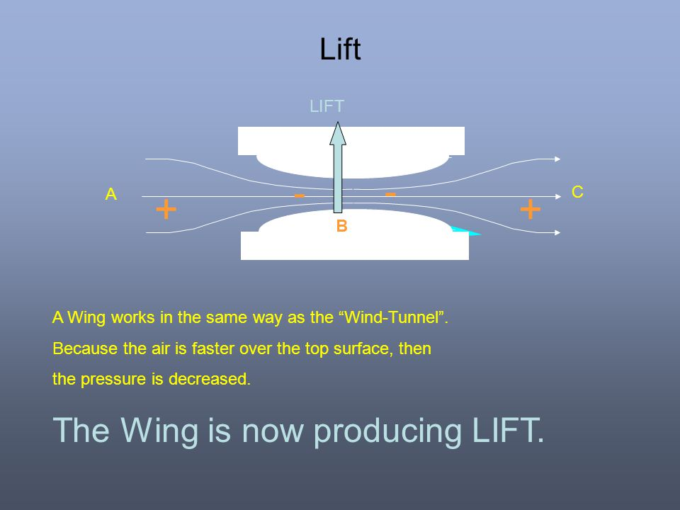 The Wing is now producing LIFT. Lift LIFT A C B