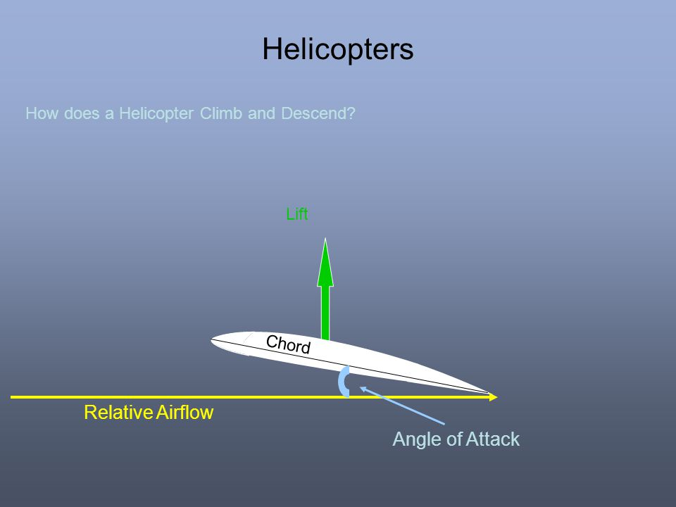 Helicopters Relative Airflow Angle of Attack