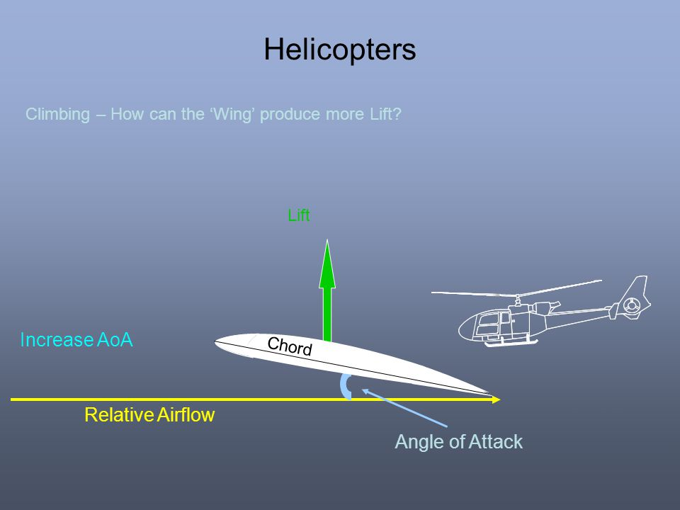 Helicopters Increase AoA Relative Airflow Angle of Attack