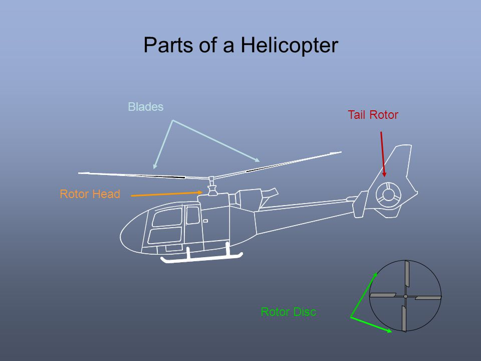 Parts of a Helicopter Blades Tail Rotor Rotor Head Rotor Disc