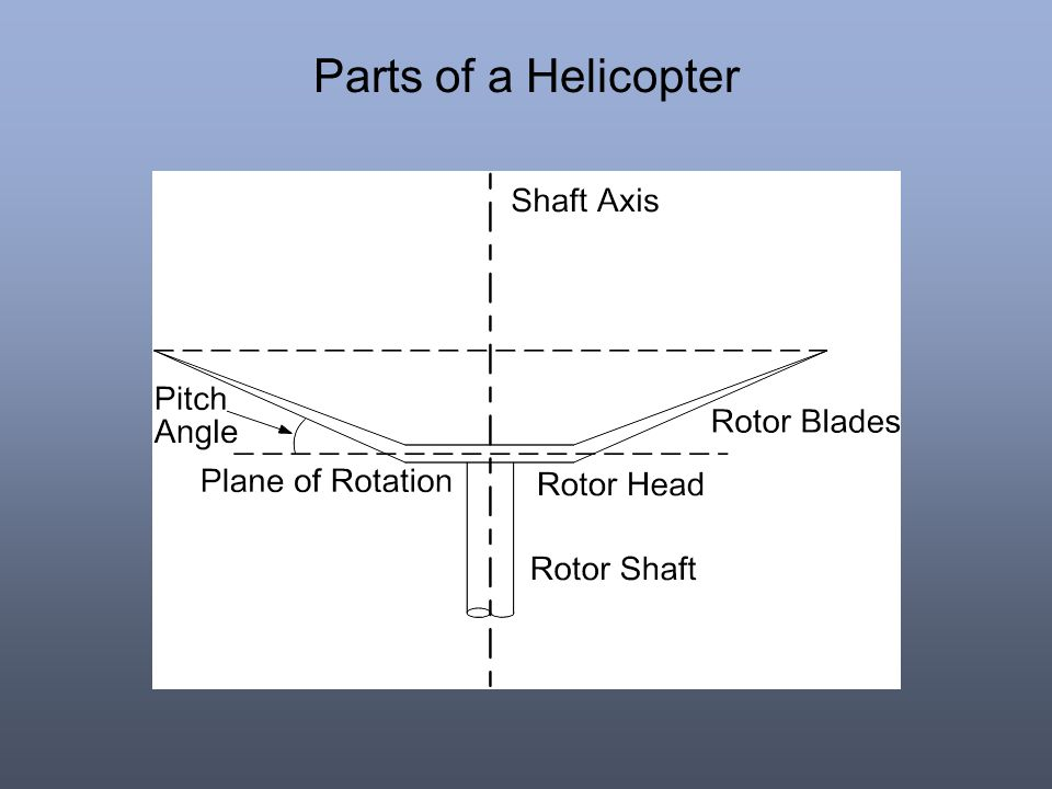 Parts of a Helicopter