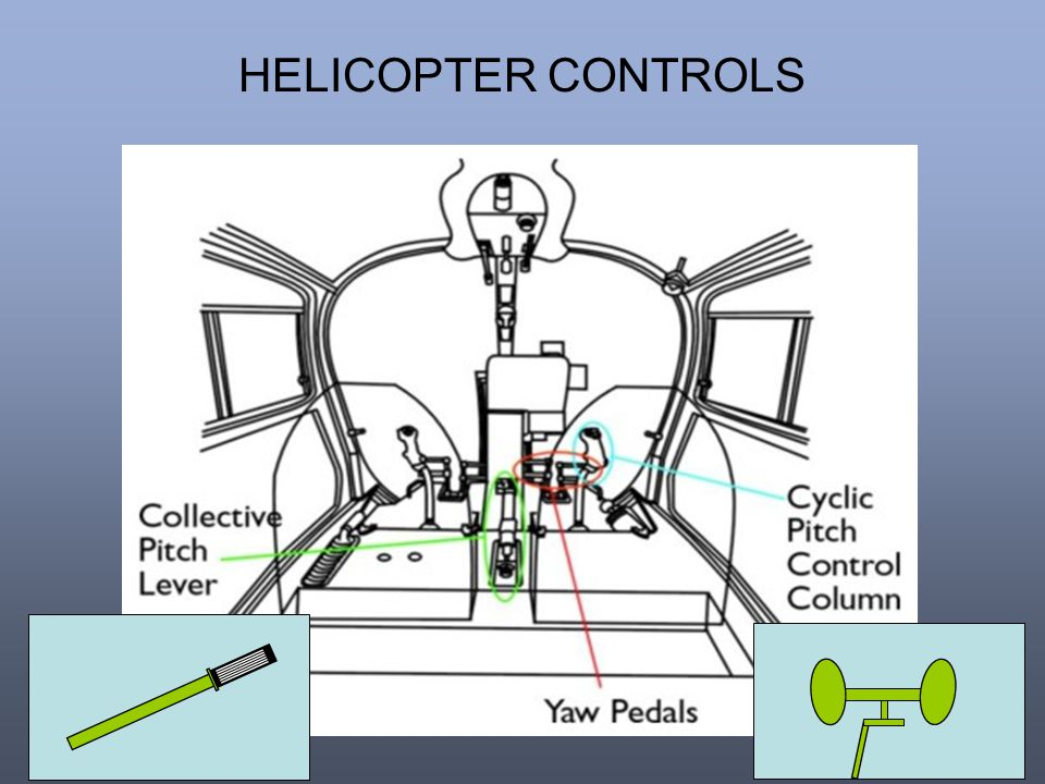 HELICOPTER CONTROLS
