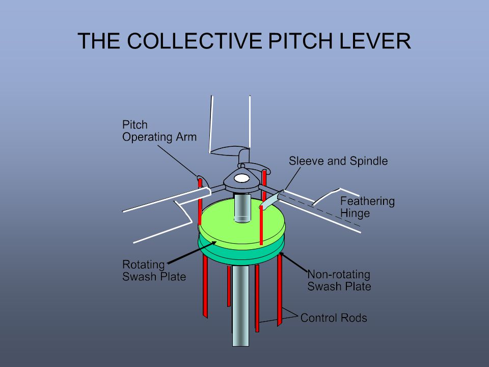 THE COLLECTIVE PITCH LEVER