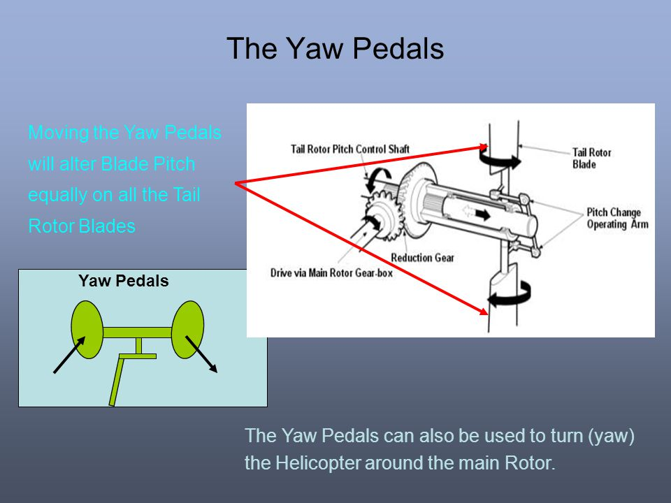 The Yaw Pedals Moving the Yaw Pedals will alter Blade Pitch