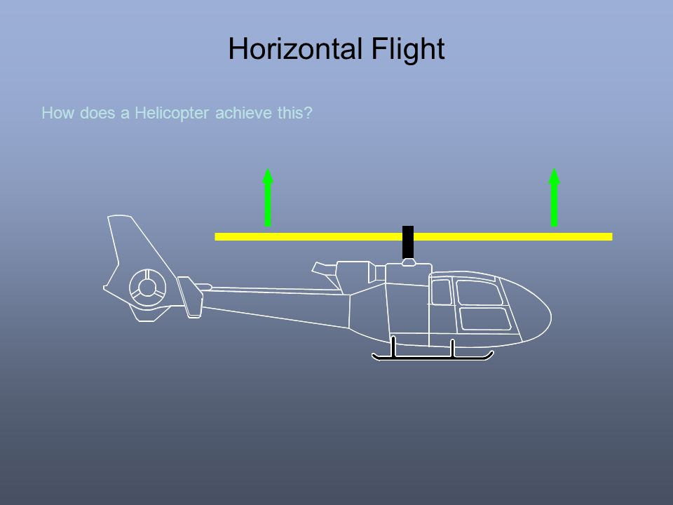 Horizontal Flight How does a Helicopter achieve this