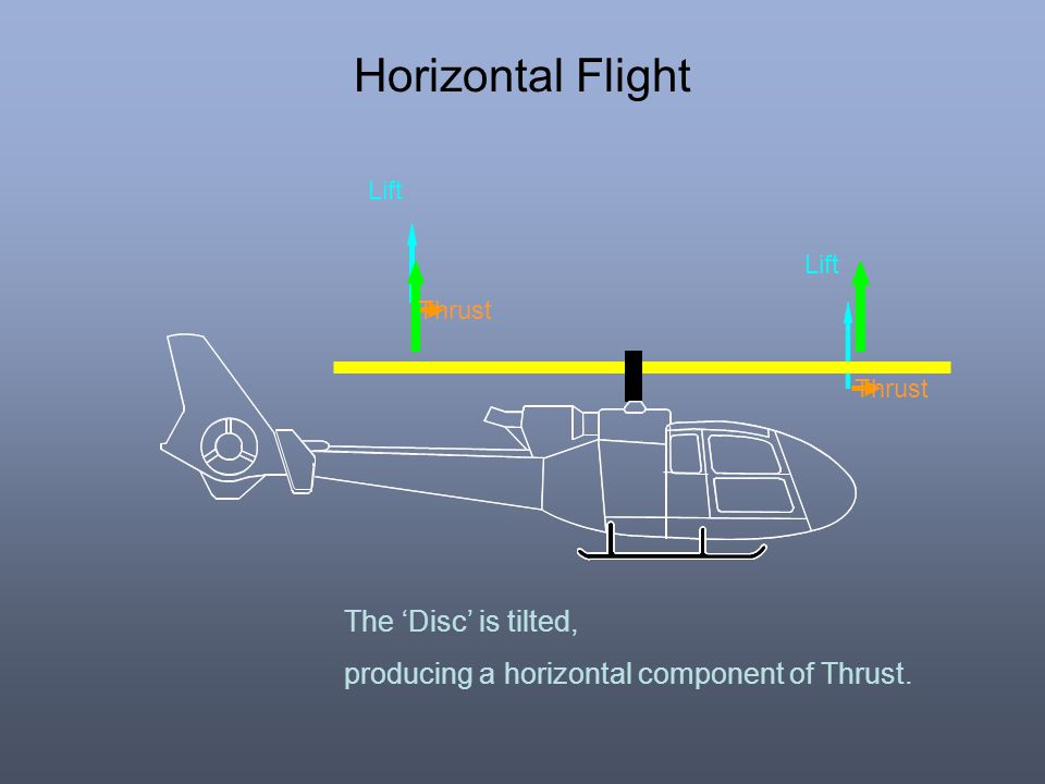 Horizontal Flight The 'Disc' is tilted,