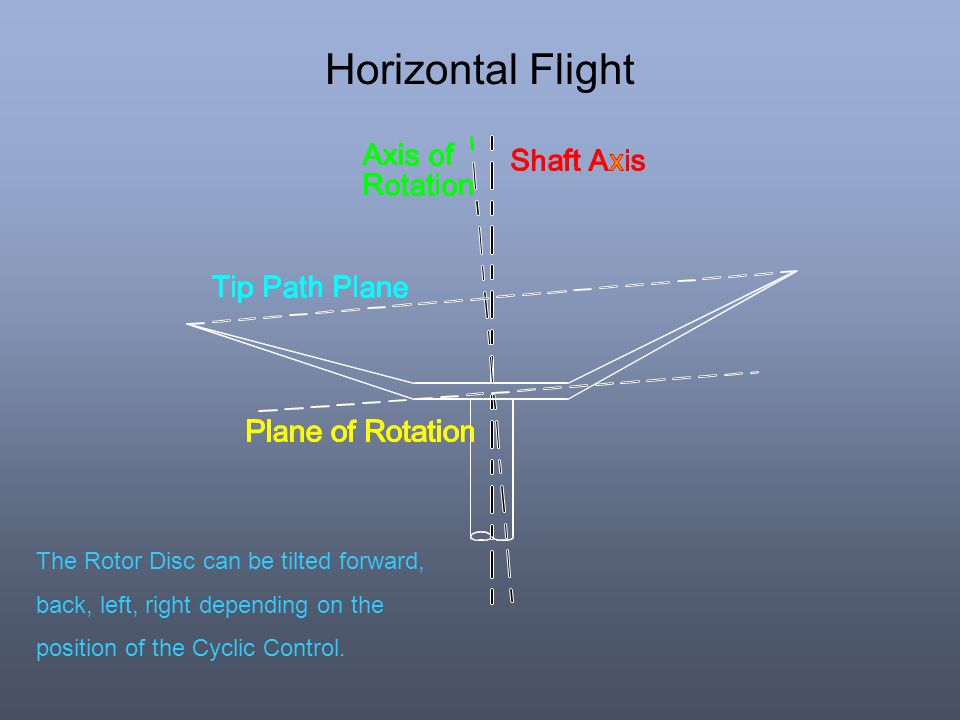 Horizontal Flight The Rotor Disc can be tilted forward,