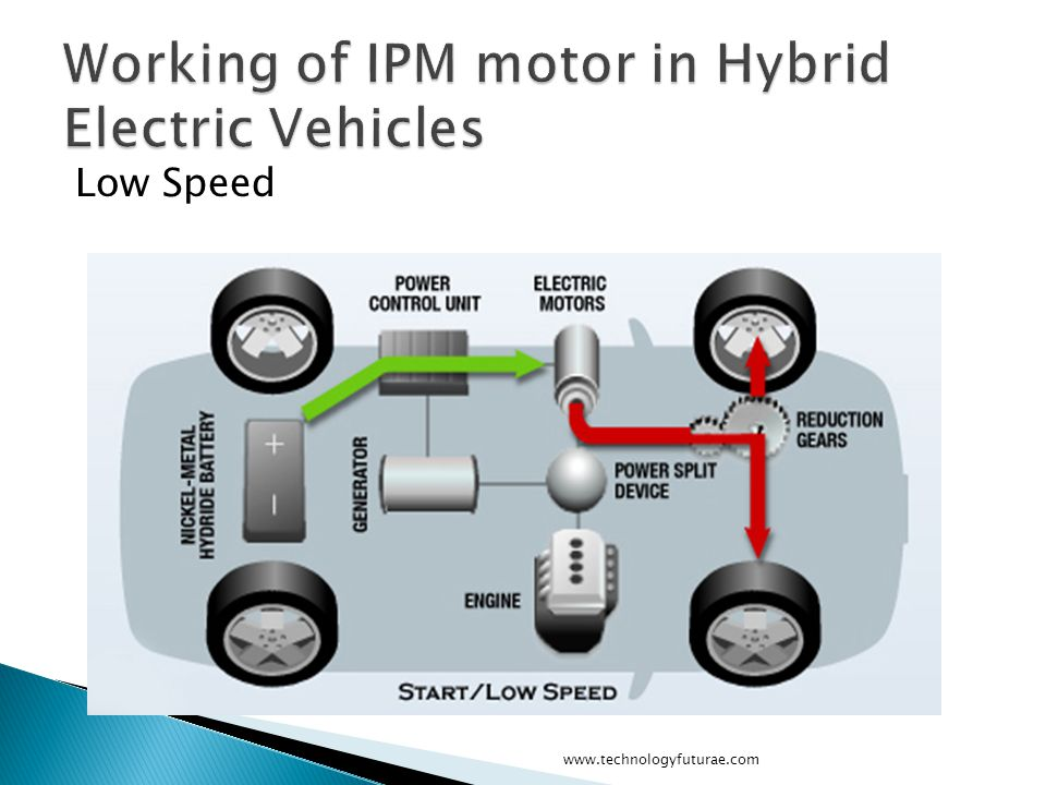 By linss t alex edited by sarath s nair ppt video for Hybrid car electric motor