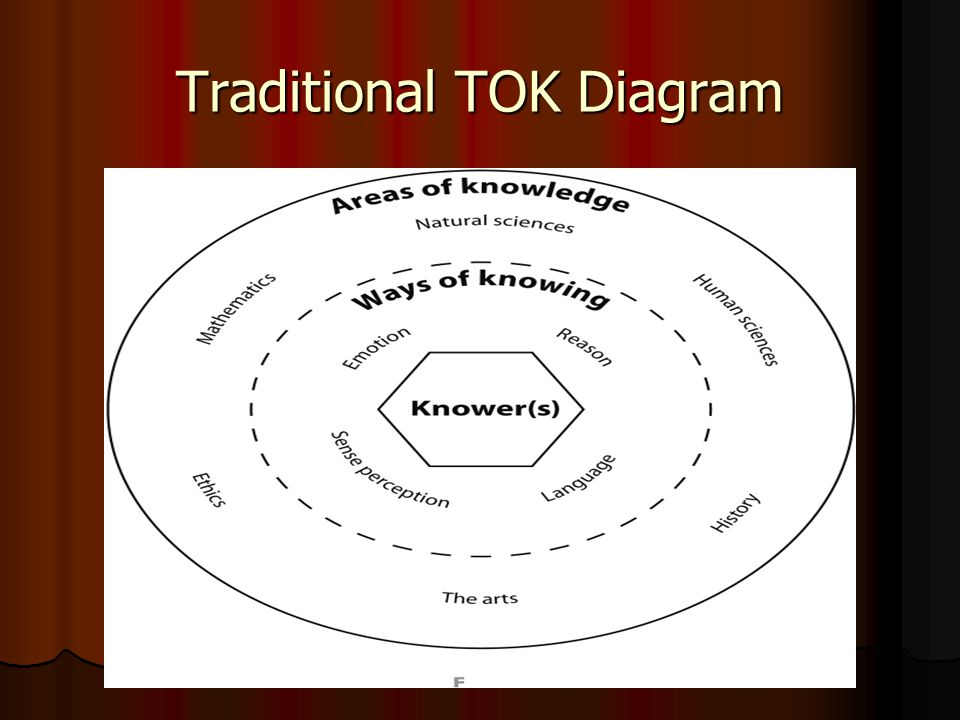 TOK Essay Mark Scheme SlidePlayer