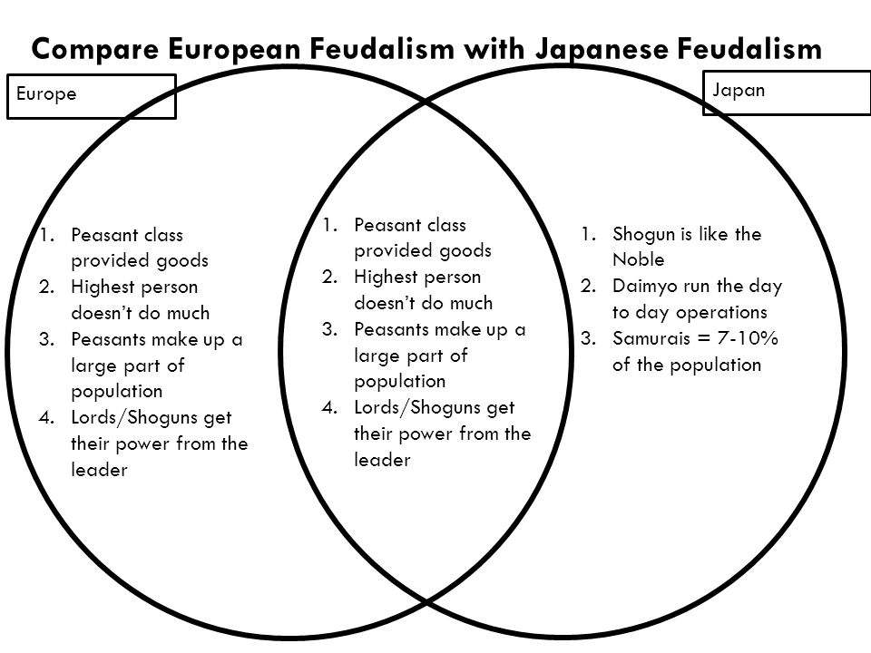 compare and contrast feudalism in japan and western europe Cairo, and venice played vital roles in the development of in the period 1100-1368 • compare and contrast japanese and european feudalism in east asia south asia middle east western europe • compare and contrast the effects of the columbian exchange and the.