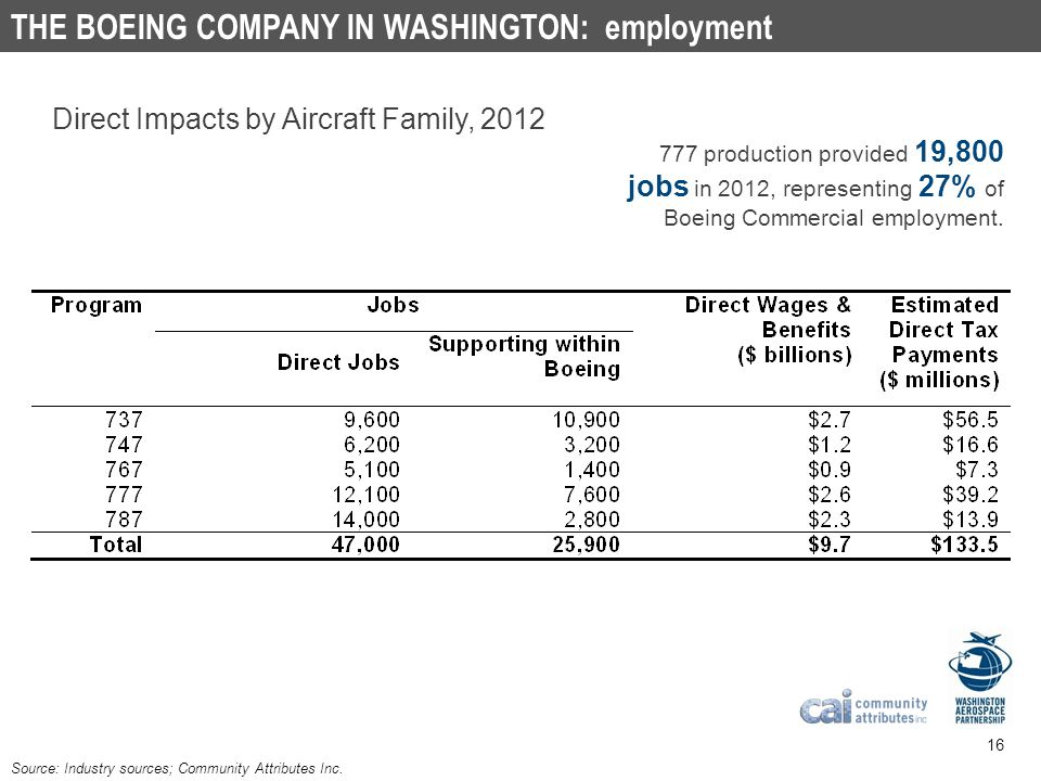 boeing job placement violations Boeing will move hundreds of jobs from seattle to mesa aerospace giant boeing will relocate hundreds of employees from seattle to mesa in the next few years.
