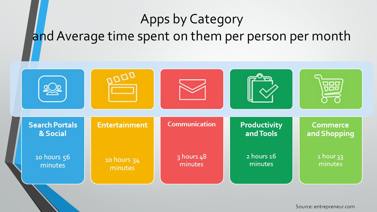 Apps by Category and Average time spent on them per person per month