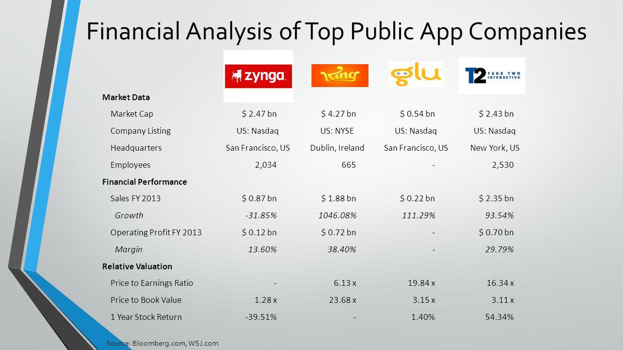 Financial Analysis of Top Public App Companies