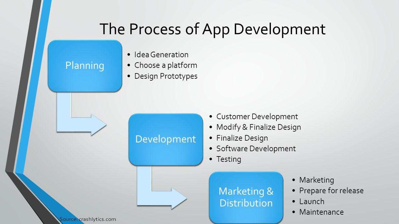 The Process of App Development