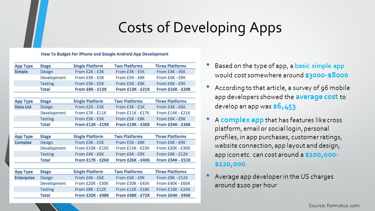 Costs of Developing Apps