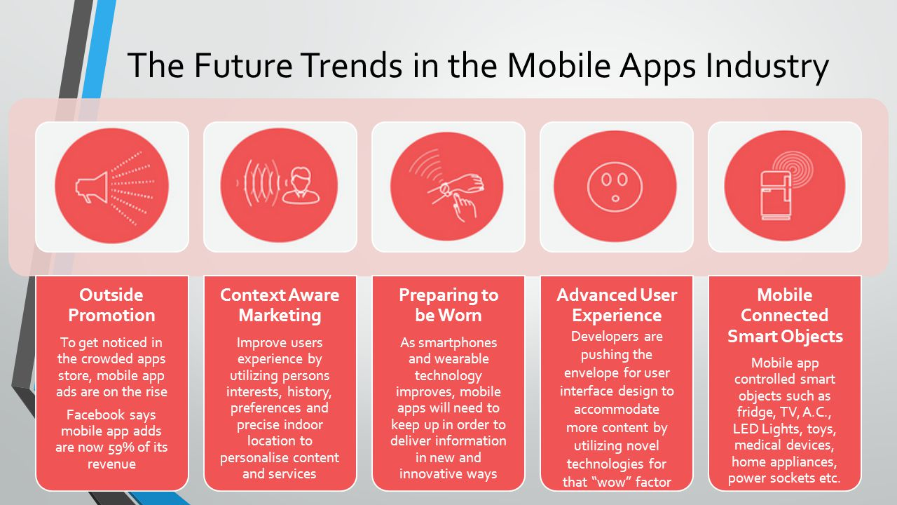The Future Trends in the Mobile Apps Industry