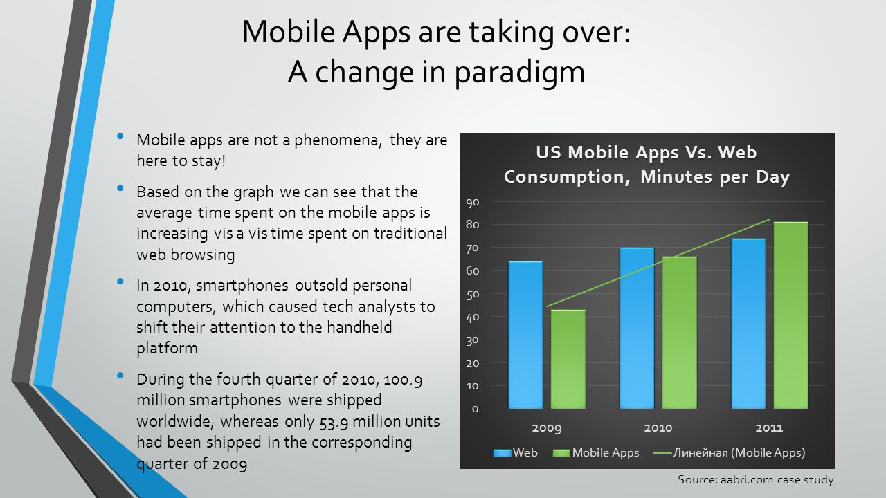 Mobile Apps are taking over: A change in paradigm