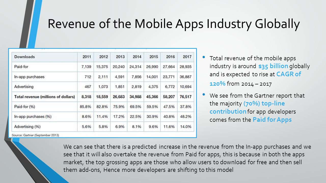 Revenue of the Mobile Apps Industry Globally