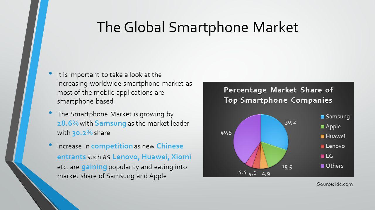 The Global Smartphone Market