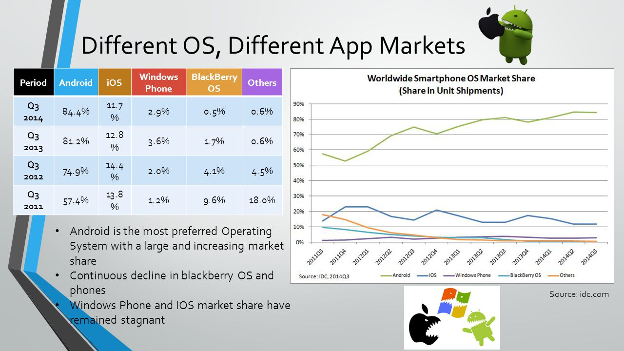 Different OS, Different App Markets
