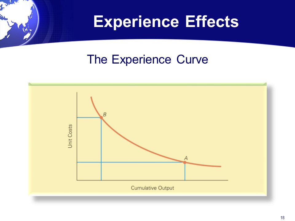Experience Effects The Experience Curve