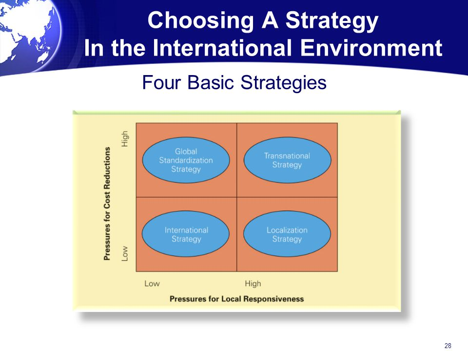 Choosing A Strategy In the International Environment