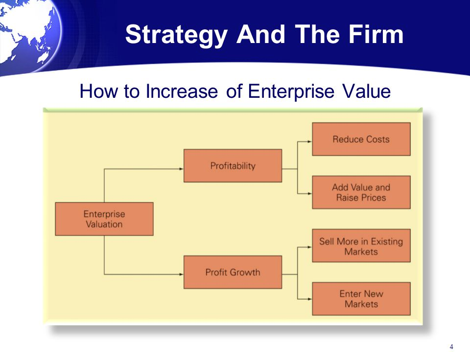 How to Increase of Enterprise Value