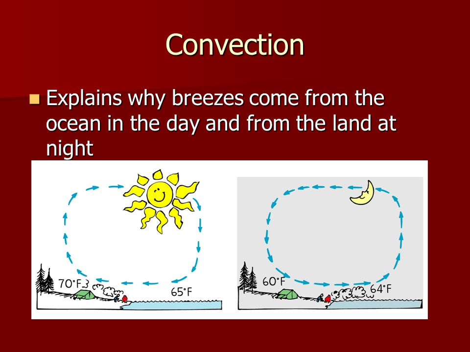 Convection Explains why breezes come from the ocean in the day and from the land at night