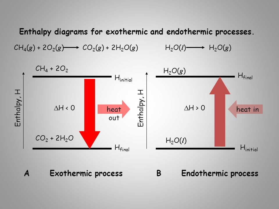 how to find mols from molar enthalpy and heat produced