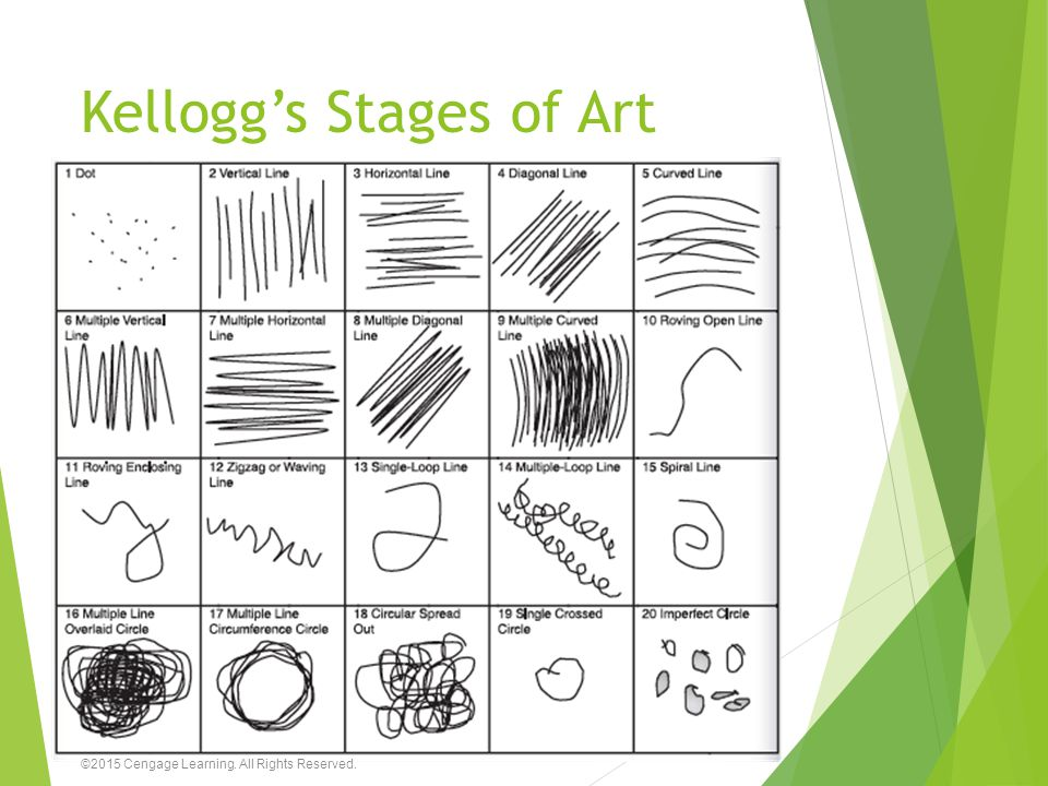 Kellogg's Stages of Art