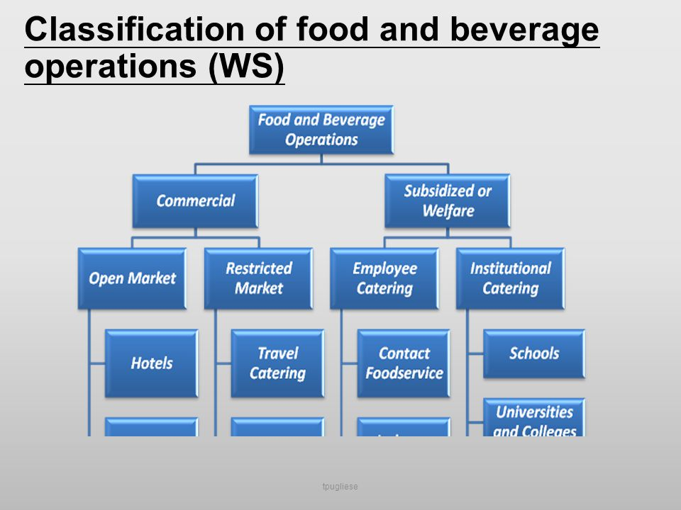 food and beverage operations The aim of food and beverage operation management assignment has been offering knowledge on the two aspects- operations as well as supervisory aspect, needed for running a food & beverage business this business can be for locals as well as for international customers in a variety of enterprises.