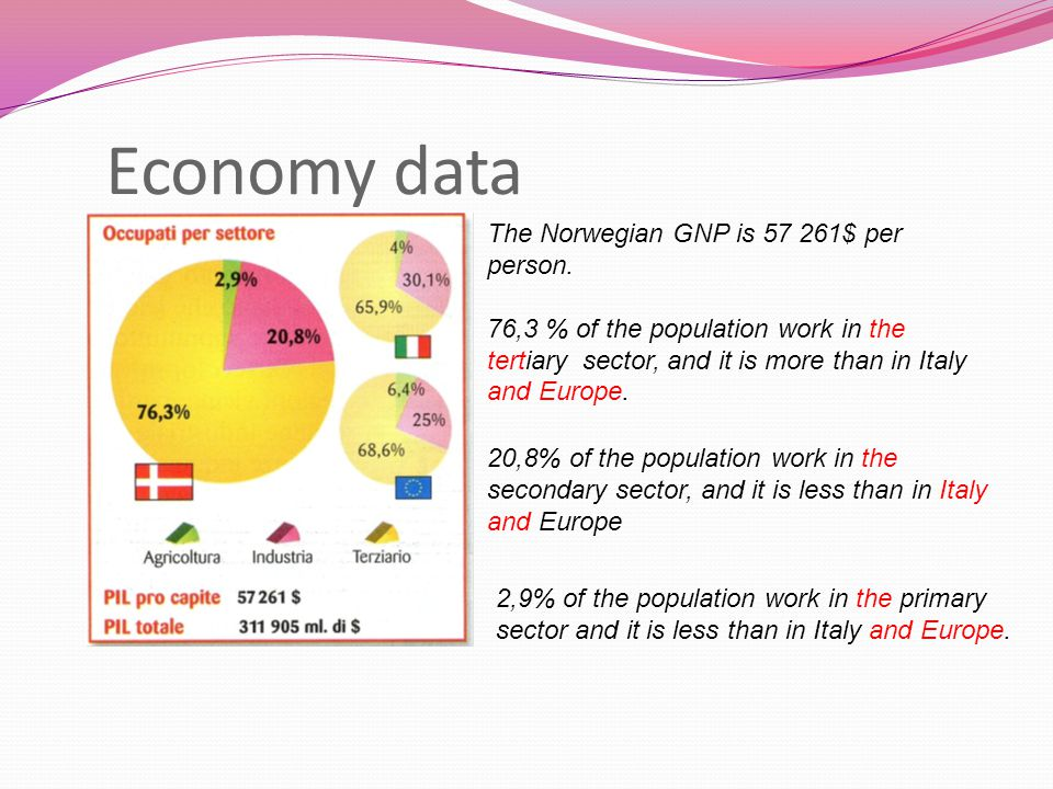 Economy data The Norwegian GNP is $ per person.