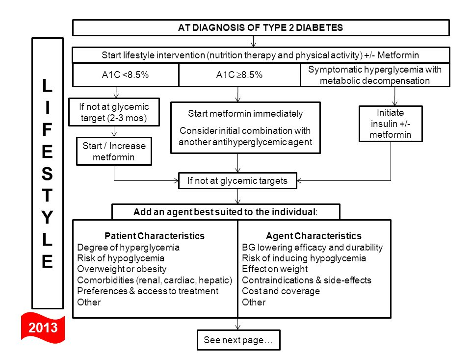 Intervention of diabetes and hypoglycemic College paper
