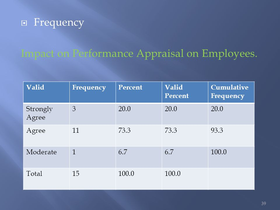 impact of performance appraisal system on employee Management system enhances employee performance by providing a reliable  to establish the impact of performance management system on employee.