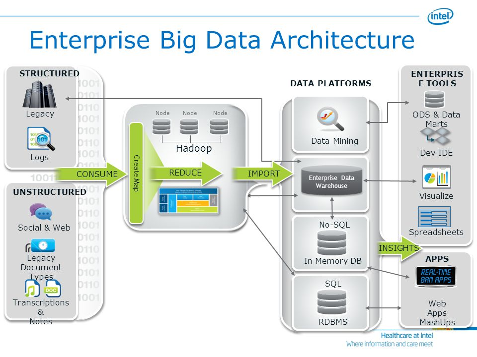 Big data big opportunities ppt video online download for Architecture big data