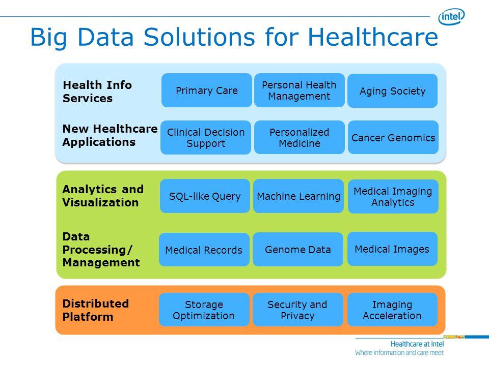 Big Data Big Opportunities Ppt Video Online Download