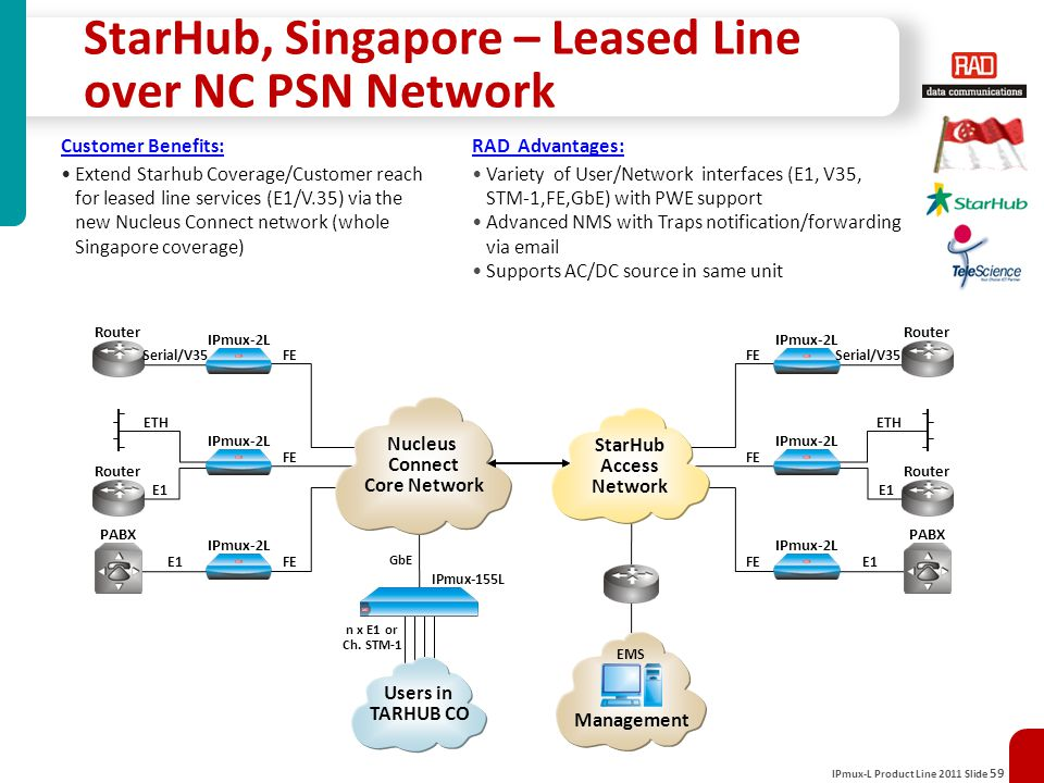 Advantages of mpls over leased line