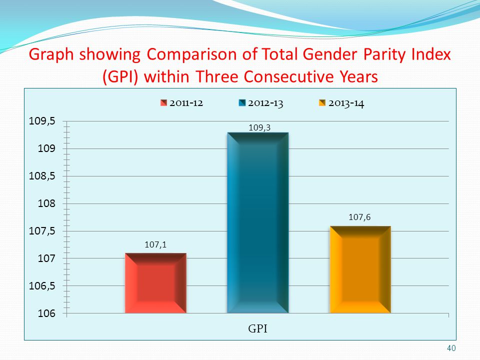 how to read gender parity index
