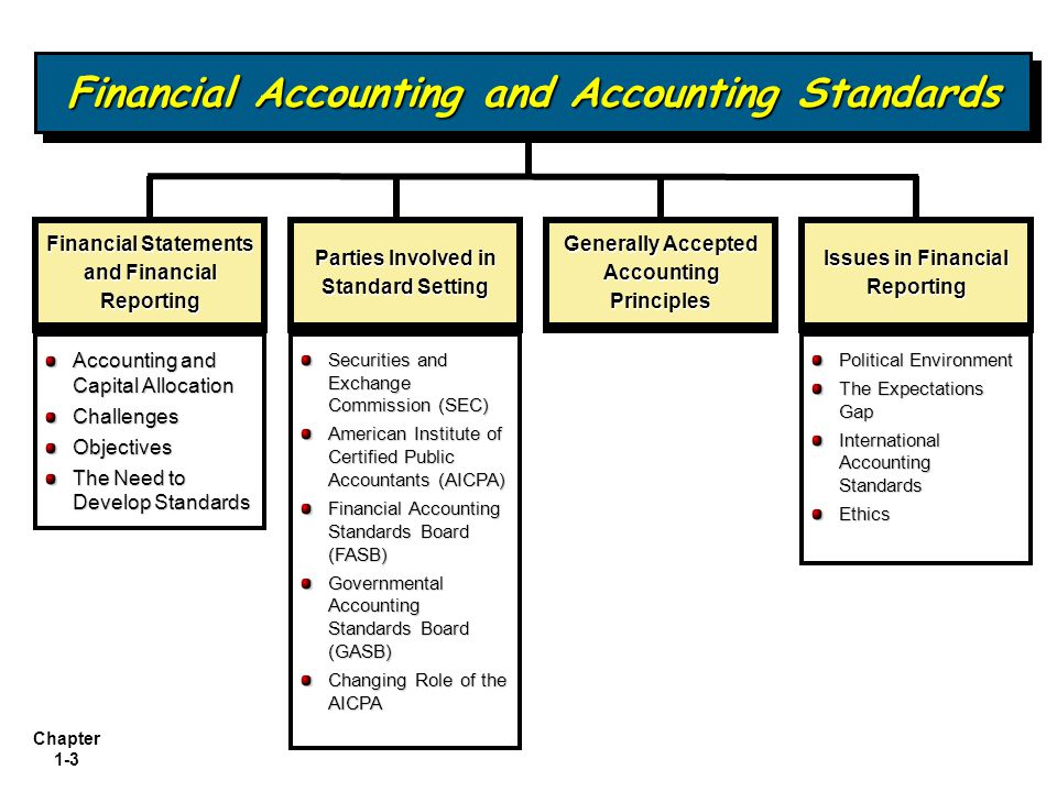 an overview of international accounting standards board and the financial accounting standards board The standard will improve the financial reporting of revenue and improve   feature iasb and fasb members and staff providing a high-level overview of   since 1973, the financial accounting standards board has been the.